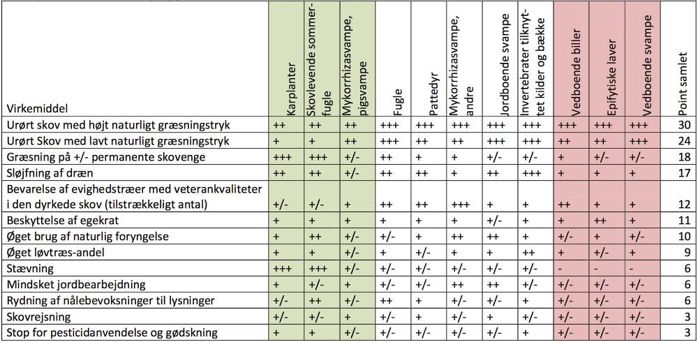 Fageksperters vurdering af, hvilke indsatser der har mest gavnlig effekt på truede arter i skovene. Det fremgår tydeligt, at urørt skov med græsning er helt usammenligneligt med andre indsatser – hvilket måske heller ikke er overraskende, eftersom det i højere grad er vildere natur på naturens præmisser end de øvrige virkemidler. Bemærk også, at skovrejsning er et af de to ringeste virkemidler til at gavne biodiversiteten – det handler altså ikke om at plante nye træer, men om at bevare gamle (Johannsen, V.K. m.fl.: Evaluering af indsatsen for biodiversiteten i de danske skove 1992-2012 (Institut for Geovidenskab og Naturforvaltning, 2013)