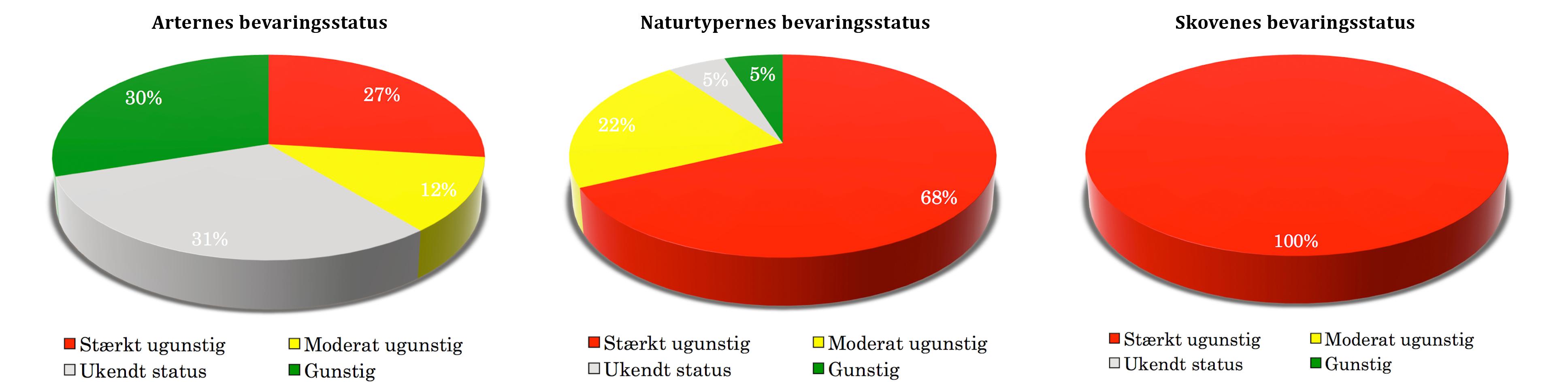 Kun 30% af de særligt prioriterede arter og kun 5% af naturtyperne har gunstig bevaringsstatus i Danmark, men for skovene er det helt galt – 100% stærkt ugunstig bevaringsstatus (Fredshavn, j. m.fl.: Bevaringsstatus for naturtyper og arter – habitatdirektivets artikel 17 rapportering', 2013)