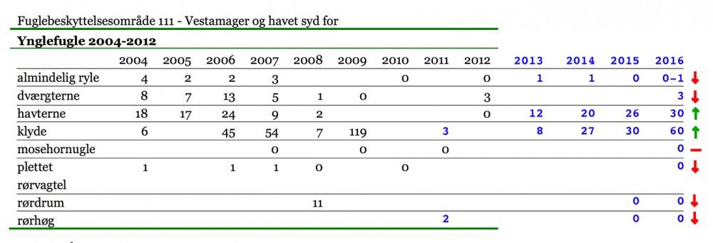Næsten alle otte ynglefugle på udpegNæsten alle otte ynglefugle på udpegningsgrundlaget for Vestamagers Natura 2000-området er gået tilbage i perioden 2004-2012, bortset fra havterne og klyde (og klyde er kun tilbage på halvdelen af niveauet fra 2009). De sorte tal stammer fra Natura 2000 Basisanalyse 2016-21 for Vestamager og havet syd for (side 16); de blå tal er bearbejdede ynglefugledata fra DOF-basen.ningsgrundlaget for Vestamagers Natura 2000-området er gået tilbage i perioden 2004-2012, bortset fra havterne og klyde (og klyde er kun tilbage på halvdelen af niveauet fra 2009).