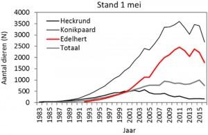 Udviklingen i bestanden af heckkvæg (heckrund), konikheste (konikpaard) og krondyr (eedelhert) i 1983-2015