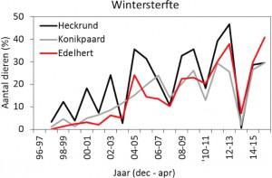 Vinterdødeligheden i procent af Oostvaardersplassens samlede bestande af heckkvæg, konikheste og krondyr i perioden 1996-2015 (kilde: ICMO 2010)